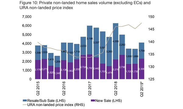 the-sky-everton-chart-day-new-condo-sales-volume-could-jump-33-in-q2-1