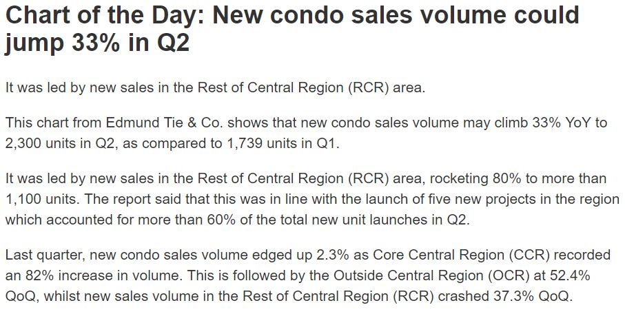 the-sky-everton-chart-day-new-condo-sales-volume-could-jump-33-in-q2-2